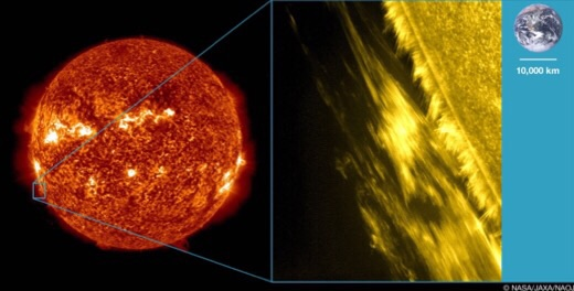 Figure: (Left) For reference, an image of the entire Sun taken by SDO/AIA in extreme ultra-violet light (false color). (Right) An image of a solar prominence at the limb of the Sun taken by Hinode/SOT in visible light (Ca II H line, false color). As shown in the image, a prominence is composed of long, thin structures called threads. A scale model of the Earth is shown on the right for reference.
