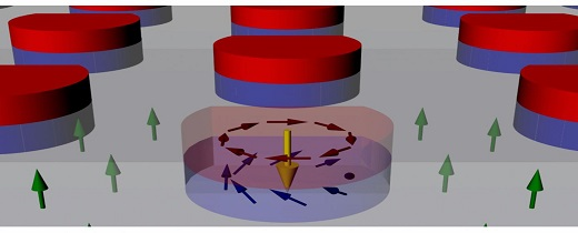CAPTION Magnetic skyrmions are a type of swirling magnetic structure that maintains its topology. Physicists at UC Davis and NIST have developed nano dots that induce magnetic skyrmions in a film (arrows show magnetic moments).