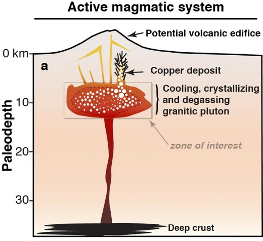 CAPTION This is an activ magmatic system.