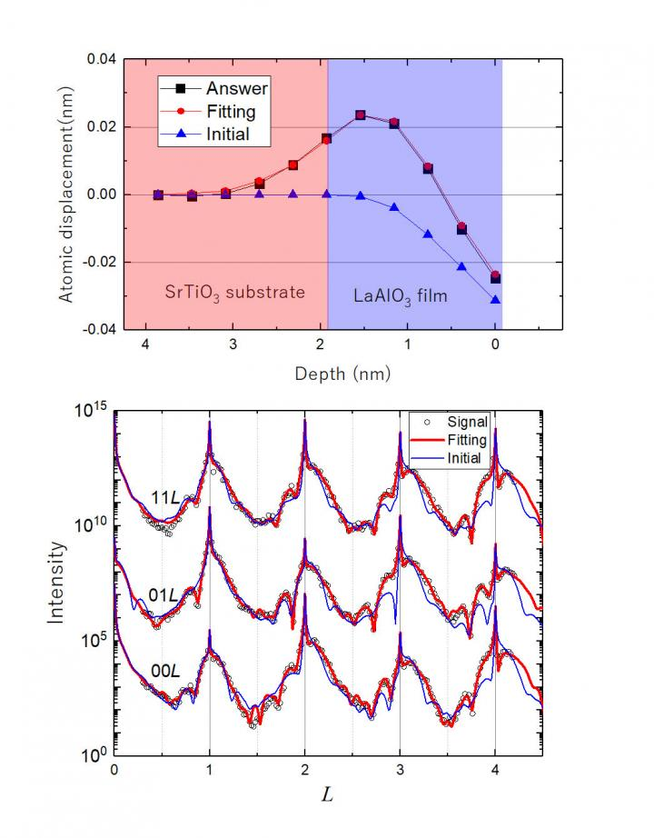 This is an example of the software performance. (top) Atomic displacement of model structure as a function of depth. (bottom) Scattered x-ray intensity profiles calculated from the model structure (demo-data, open circles), initial structural model (blue curve) and the result of the refinement (red curve). In this figure, the analysis on the demo-data to show the accuracy of the method. The analysis on an experimentally obtained dataset is also reported.