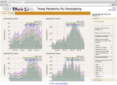 The Texas Pandemic Flu Forecasting tool predicts hospitalizations regionally and state-wide based on various indicators including ILI surveillance data, Google flu trends, absolute humidity and school calendar data.  Credit: Dr. Lauren Ancel Meyers, the University of Texas at Austin, Texas Advanced Computing Center