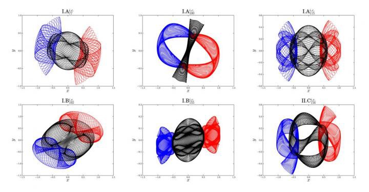 CAPTION This is a brief overview of the six newly-found families of periodic three-body orbits. Blue line: orbit of Body-1; red line: orbit of Body-2; black line: orbit of Body-3