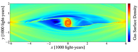 The figure shows the results of the simulation of the flow of gas at the centre of the Galaxy. The spiral structure in the innermost region and the two arms are easily identifiable.