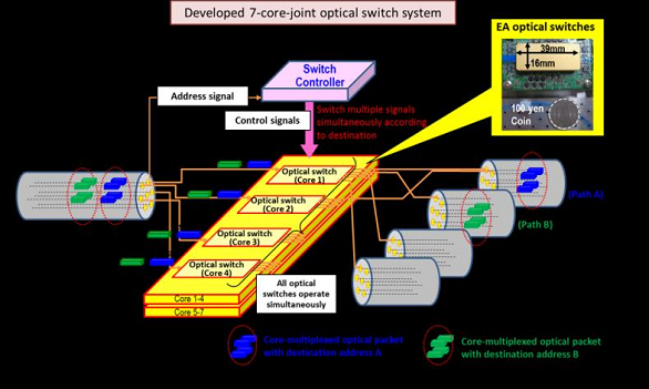 This is a concept diagram of high-speed 7-core-joint optical switch system.